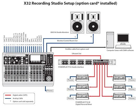 Behringer X32 ejemplos de uso