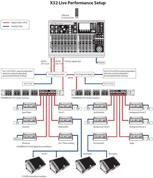 Behringer X32 ejemplos de uso de directo